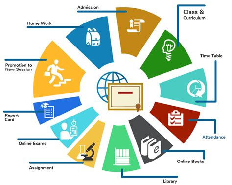 School Information System Thesis by School Management Software School Management System