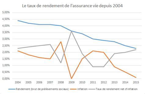 quel rendement pour l assurance vie en 2015