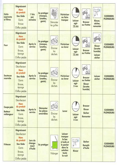 plan de nettoyage cuisine haccp et sécurité sanitaire des aliments pdf