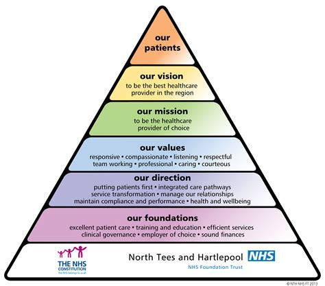 plans north tees  hartlepool nhs foundation trust