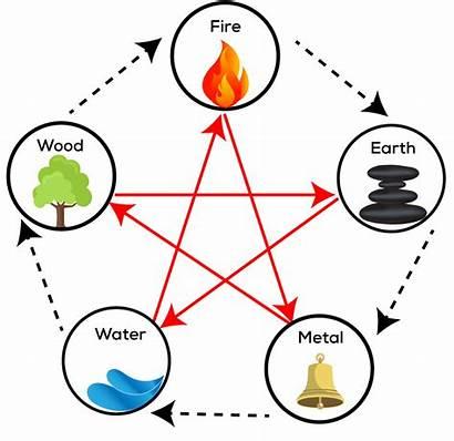 Five Element Elements Basics Natural Universe Chinese