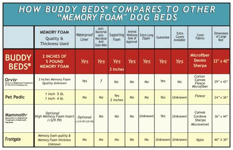 buddy beds orthopedic bolster dog bed dogcom