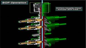 The Role Of Blowout Preventer In Drilling Operations
