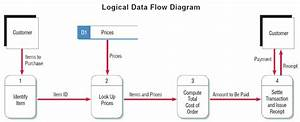 Logic Model Flow Chart Template  U2013 Home Module C Logic