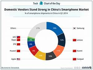 CHART OF THE DAY: Who Is Winning The Smartphone Market ...