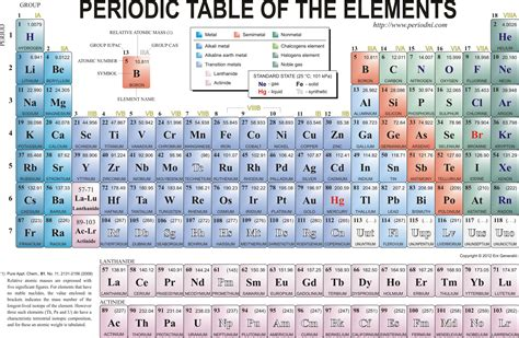 What Does Nist Stand For by Free Download 12 Chemistry Periodic Table Wallpapers For