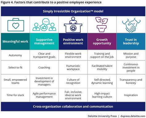 improving  employee experience deloitte insights