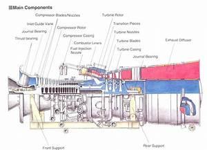 Ge 7fa Gas Turbine Diagram