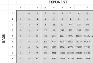Power Exponent Chart Table