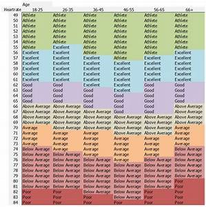 Diet Chart To Reduce Belly Fat For Female Good Resting Heart Rate Chart Reference Table Have Had As