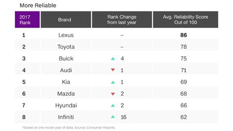 Consumer Reports Tesla Near The Bottom In Dependability