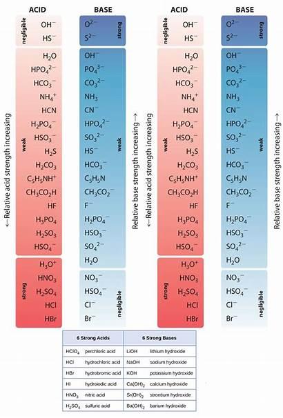 Acids Bases Strong Order Chemistry Organic Studypk