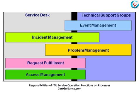 Understanding Itil Service Operation Process Itil
