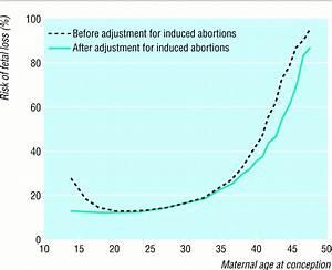 Geburtstermin Berechnen Nach Ssw : wie hoch ist das risiko f r eine fehlgeburt ~ Themetempest.com Abrechnung