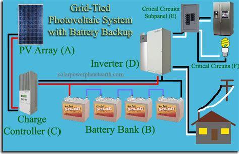 grid tied solar system backup power