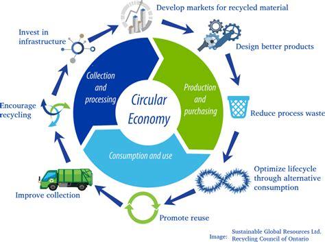 circular economy eurotech