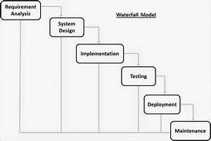SDLC - Waterfall Model - Tutorialspoint