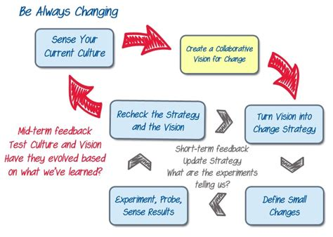 agile change  adoption create  vision agile pain relief