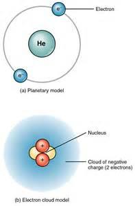 Helium Electron Cloud Atomic Model