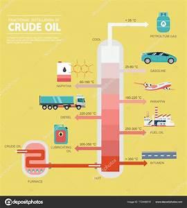 Destilaci U00f3n Fraccionada Del Petr U00f3leo Crudo Diagrama