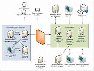 Scom Architecture Diagram