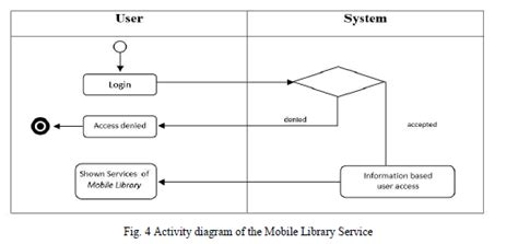 development  mobile library application based  android