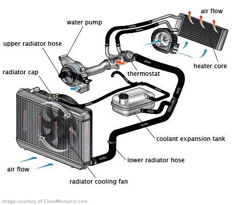 Ford Explorer Radiator Replacement Cost Estimate