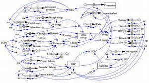 Flow Diagram For Urban Metabolic Emergy System  Details Of