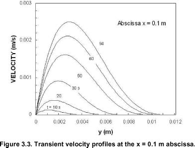 Transient convective heat transfer