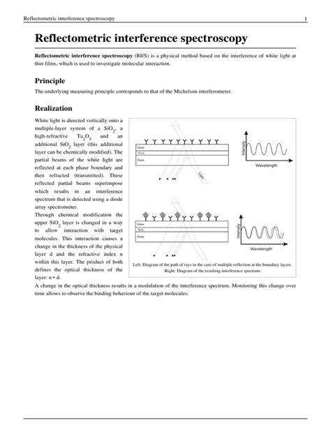 Reflectometric Interference Spectroscopy | Scientific ...