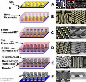 Thermoelectrics at NU-MSE