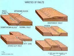 Faults and Folds - Plate Tectonics