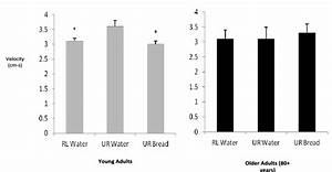 Esophageal Peristaltic Velocity In Young  Light Bars  And