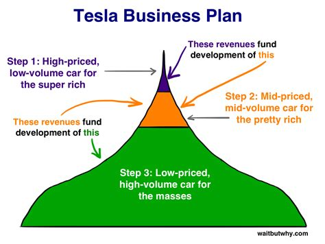 How Tesla Will Change The World  Wait But Why