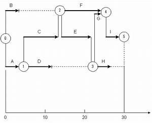 Drawing Network Diagram