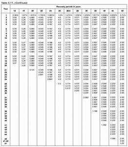 Depreciation Rate Chart Publication 946 2017 How To Depreciate Property