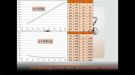 algebra comparing linear   linear functions