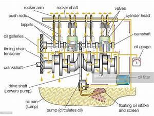 Typical Gasoline Engine Lubrication System  News Photo