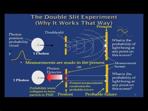 Explained ! The Double Slit Experiment - YouTube