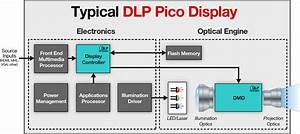 Texas Instruments Dlp U00ae Accelerates The Advancement Of