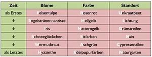 Welche Balkonpflanzen Ab März : aufl sung preisr tsel m rz 2012 logical der fr hbl herinnen culturmag ~ Whattoseeinmadrid.com Haus und Dekorationen