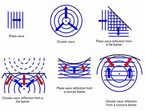 Wiring And Diagram  Diagram Of Wave Reflection