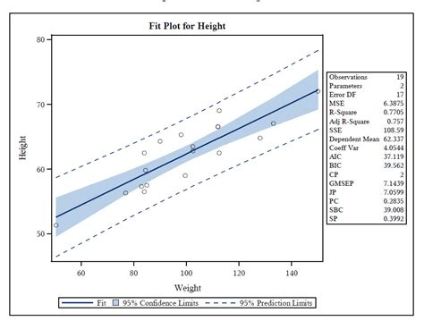 Can Proc Sgplot Generate The Slope Value Of A Regr... How To Make A Line Graph In Excel For Dummies On Spss Start At Zero Help Stata Sample Band 9 Plot Multiple Python Edit Draw Statistics