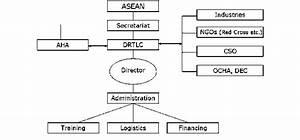 Proposed Organization Chart Of Drtlc  Legend  Drtlc