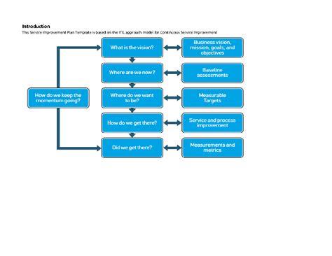 model for improvement template itil service improvement plan template excel