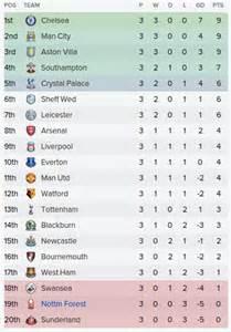 Premier League Table 2016 2017