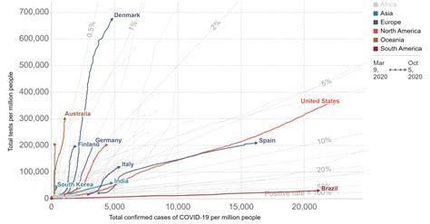 covid testing compare   countries