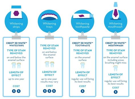 teeth whitening cost crest