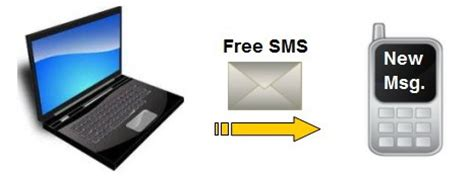 send  sms text messages   pc