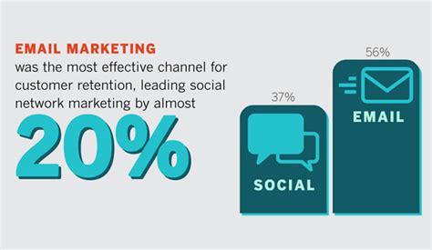 email marketing certification free digital seo social marketing advert